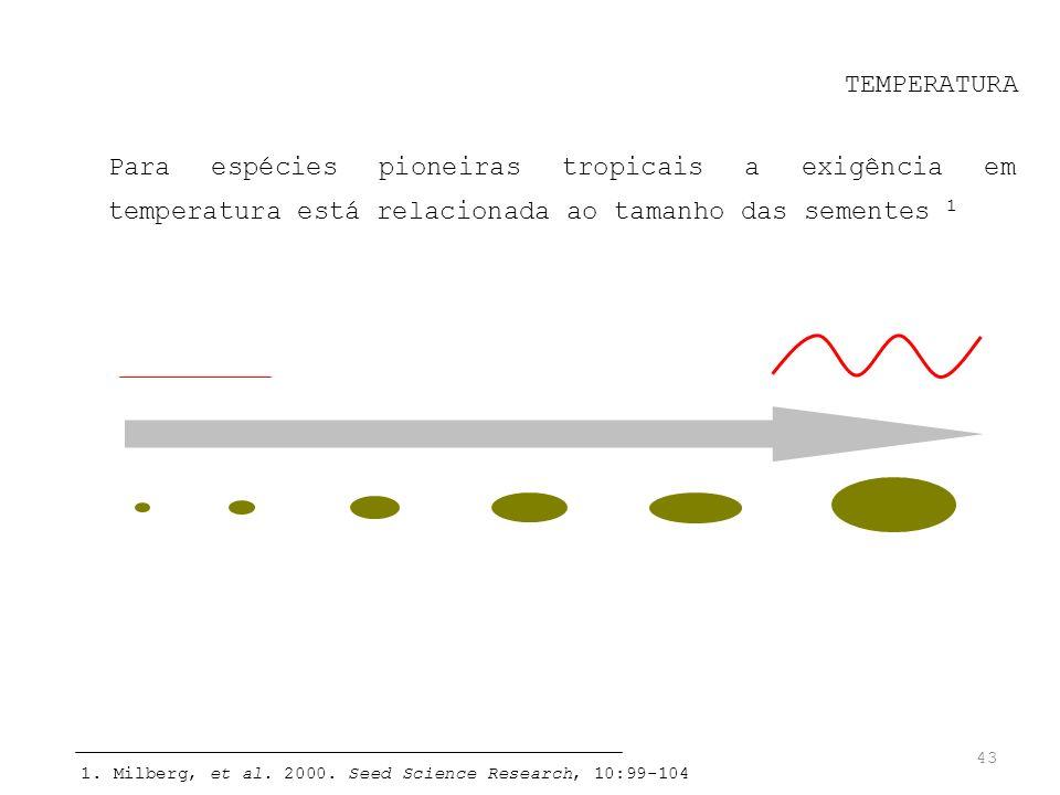 43 TEMPERATURA Para espécies pioneiras tropicais a exigência em temperatura está relacionada ao tamanho das sementes 1 1. Milberg, et al. 2000. Seed S