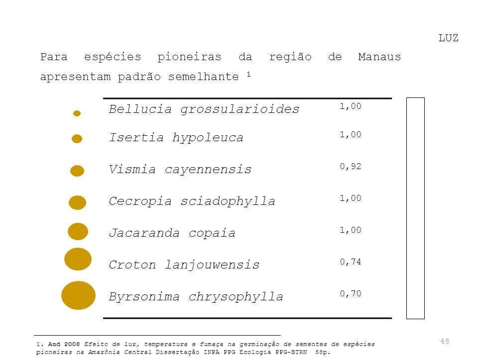 48 LUZ Para espécies pioneiras da região de Manaus apresentam padrão semelhante 1 1. Aud 2008 Efeito de luz, temperatura e fumaça na germinação de sem