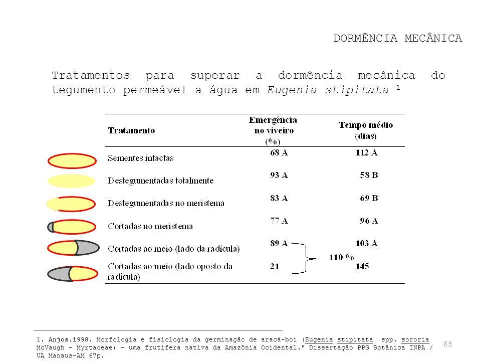 68 DORMÊNCIA MECÂNICA Tratamentos para superar a dormência mecânica do tegumento permeável a água em Eugenia stipitata 1 1. Anjos.1998. Morfologia e f
