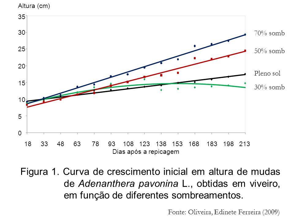 24 Figura 1. Curva de crescimento inicial em altura de mudas de Adenanthera pavonina L., obtidas em viveiro, em função de diferentes sombreamentos. 70