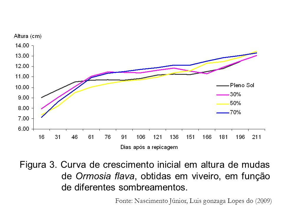 27 Figura 3. Curva de crescimento inicial em altura de mudas de Ormosia flava, obtidas em viveiro, em função de diferentes sombreamentos. Fonte: Nasci