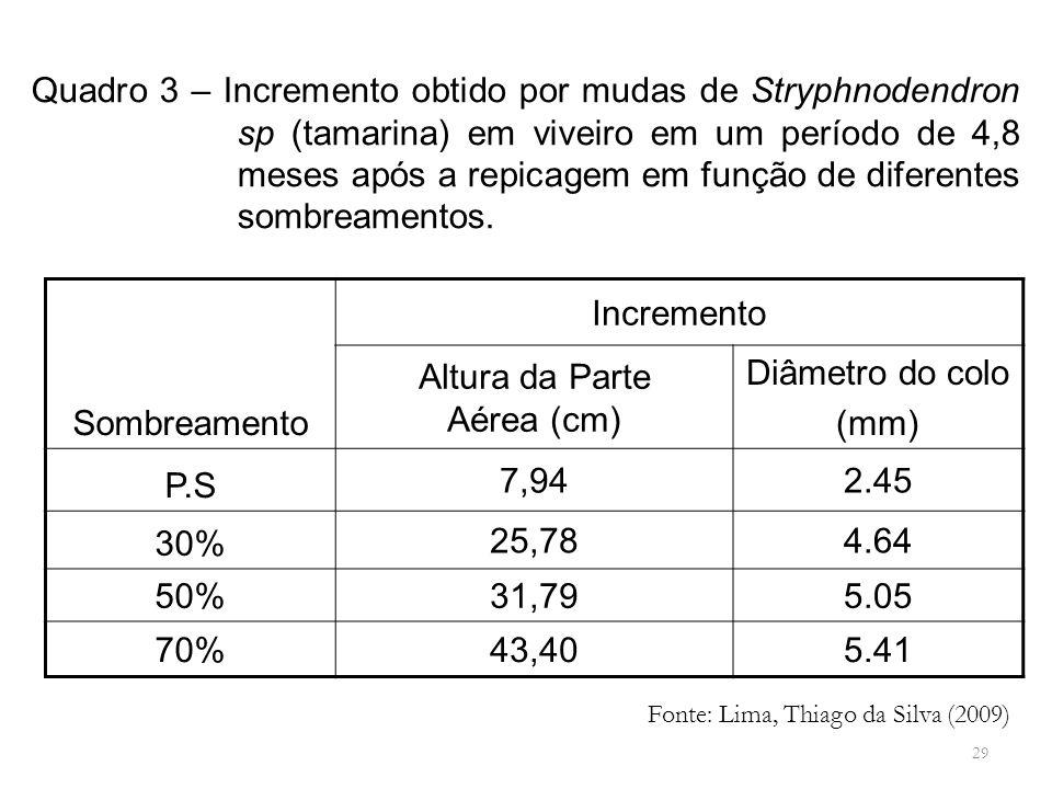 29 Sombreamento Incremento Altura da Parte Aérea (cm) Diâmetro do colo (mm) P.S 7,942.45 30% 25,784.64 50%31,795.05 70%43,405.41 Fonte: Lima, Thiago d