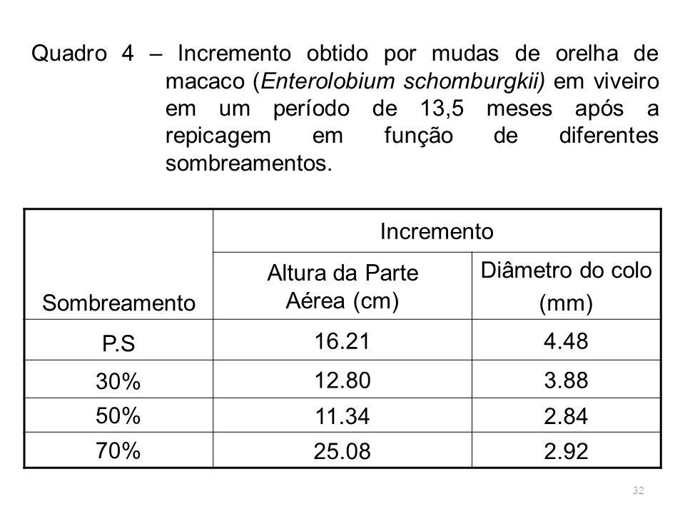 32 Sombreamento Incremento Altura da Parte Aérea (cm) Diâmetro do colo (mm) P.S 16.214.48 30% 12.803.88 50%11.342.84 70%25.082.92 Quadro 4 – Increment