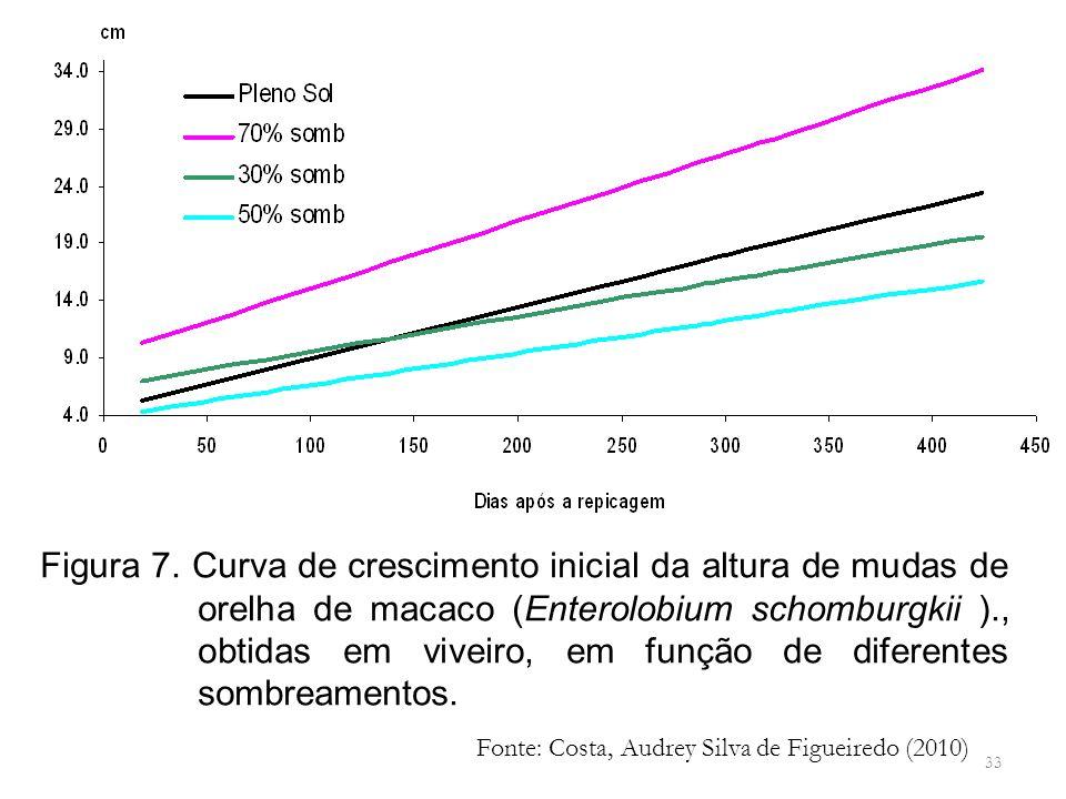 33 Figura 7. Curva de crescimento inicial da altura de mudas de orelha de macaco (Enterolobium schomburgkii )., obtidas em viveiro, em função de difer