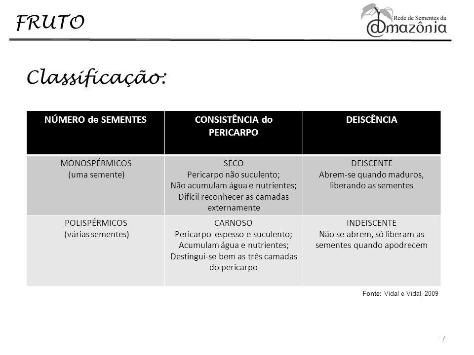FRUTO Classificação: 7 NÚMERO de SEMENTESCONSISTÊNCIA do PERICARPO DEISCÊNCIA MONOSPÉRMICOS (uma semente) SECO Pericarpo não suculento; Não acumulam á
