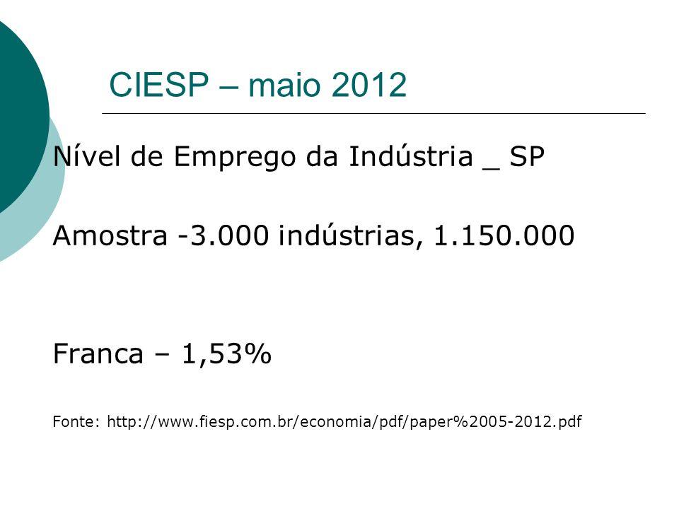 CIESP – maio 2012 Nível de Emprego da Indústria _ SP Amostra -3.000 indústrias, 1.150.000 Franca – 1,53% Fonte: http://www.fiesp.com.br/economia/pdf/p