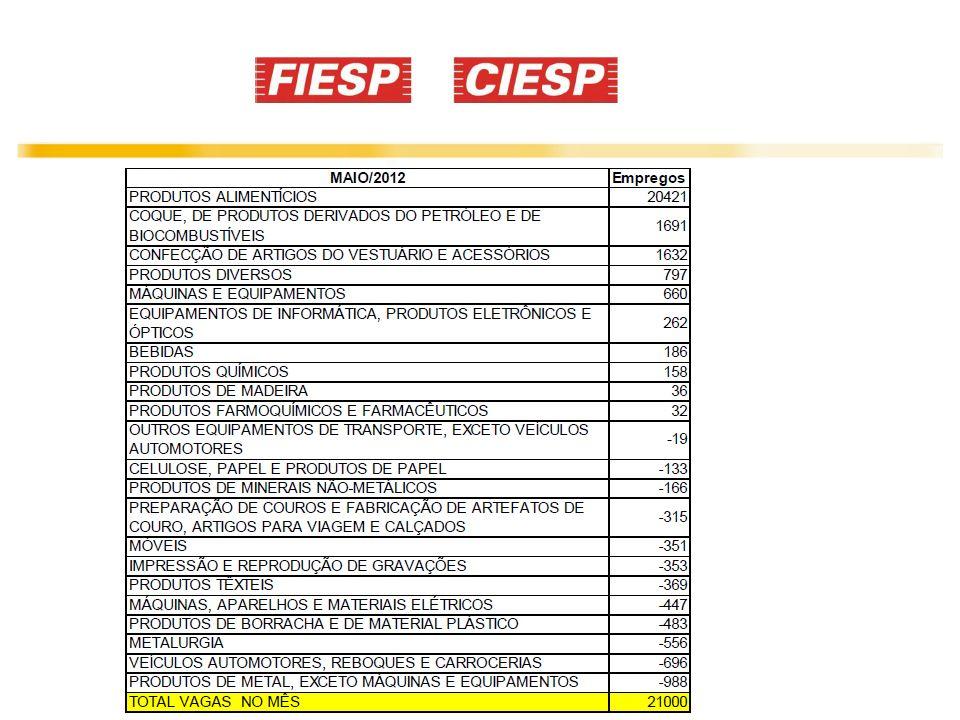 CIESP – maio 2012 Nível de Emprego da Indústria Amostra com 3.000 indústrias, 1.150.000 empregos. Franca – 1,53% Fonte