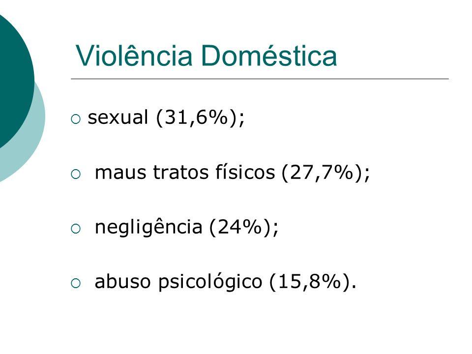 Violência Doméstica sexual (31,6%); maus tratos físicos (27,7%); negligência (24%); abuso psicológico (15,8%).