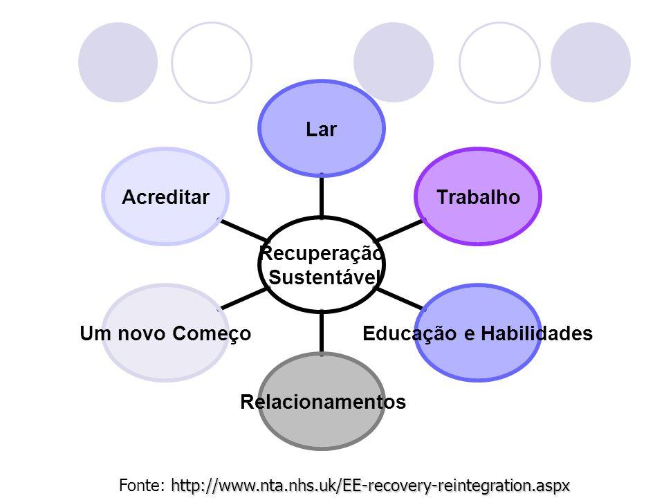 Recuperação Sustentável LarTrabalho Educação e Habilidades Relacionamentos Um novo ComeçoAcreditar http://www.nta.nhs.uk/EE-recovery-reintegration.aspx Fonte: http://www.nta.nhs.uk/EE-recovery-reintegration.aspx