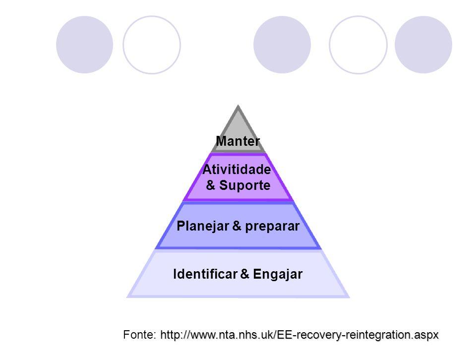 Identificar & Engajar Planejar & preparar Ativitidade & Suporte Manter http://www.nta.nhs.uk/EE-recovery-reintegration.aspx Fonte: http://www.nta.nhs.uk/EE-recovery-reintegration.aspx