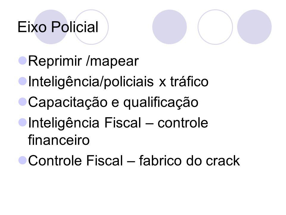 Eixo Policial Reprimir /mapear Inteligência/policiais x tráfico Capacitação e qualificação Inteligência Fiscal – controle financeiro Controle Fiscal – fabrico do crack