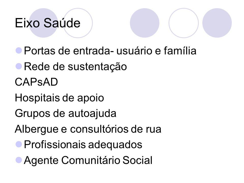 Eixo Saúde Portas de entrada- usuário e família Rede de sustentação CAPsAD Hospitais de apoio Grupos de autoajuda Albergue e consultórios de rua Profissionais adequados Agente Comunitário Social