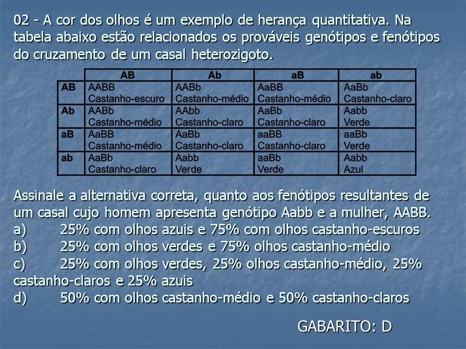 02 - A cor dos olhos é um exemplo de herança quantitativa. Na tabela abaixo estão relacionados os prováveis genótipos e fenótipos do cruzamento de um