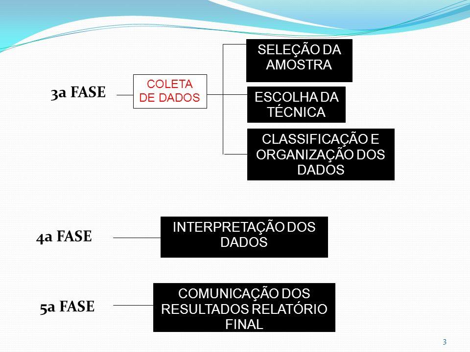Esquema das fases do método de pesquisa SELEÇÃO DO TEMA FORMAÇÃO DO PROBLEMA PROJETO HIPÓTESEPROCESSO DE PLANEJAMENTO DA PESQUISA 1ª FASE 2ª FASE