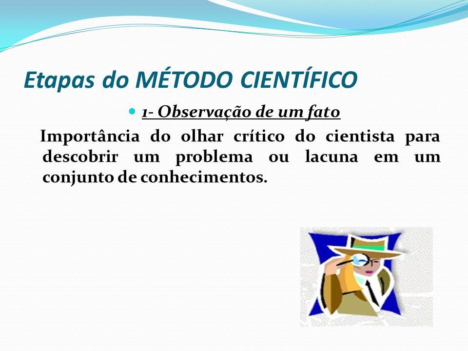 Etapas do MÉTODO CIENTÍFICO 1- Observação de um fato; 2-Definição e delimitação da questão de pesquisa/ levantamento da situação problema: uma pergunt