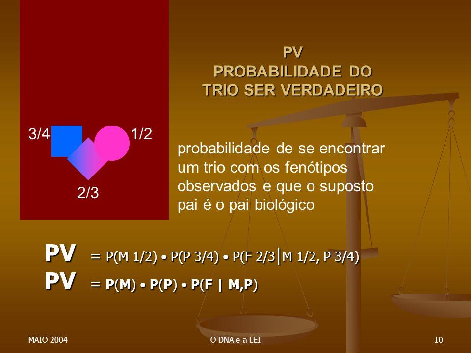 MAIO 2004O DNA e a LEI10 PV PROBABILIDADE DO TRIO SER VERDADEIRO PV = P(M 1/2) P(P 3/4) P(F 2/3 | M 1/2, P 3/4) PV = P(M) P(P) P(F | M,P) 1/23/4 2/3 p