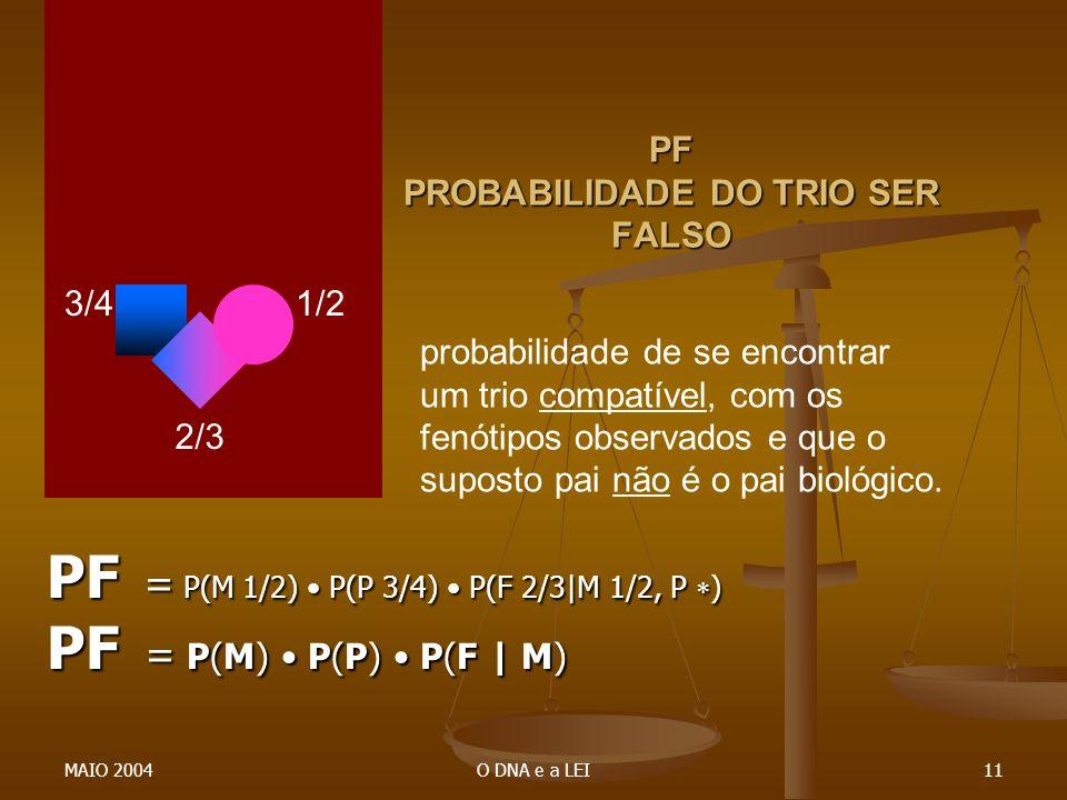 MAIO 2004O DNA e a LEI11 PF PROBABILIDADE DO TRIO SER FALSO PF = P(M 1/2) P(P 3/4) P(F 2/3|M 1/2, P ) PF = P(M) P(P) P(F | M) probabilidade de se enco
