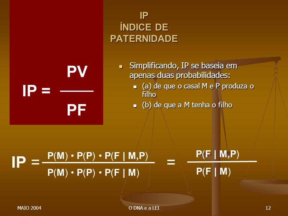 MAIO 2004O DNA e a LEI12 IP ÍNDICE DE PATERNIDADE PV IP = PF IP = P(M) P(P) P(F | M,P) P(M) P(P) P(F | M) Simplificando, IP se baseia em apenas duas p