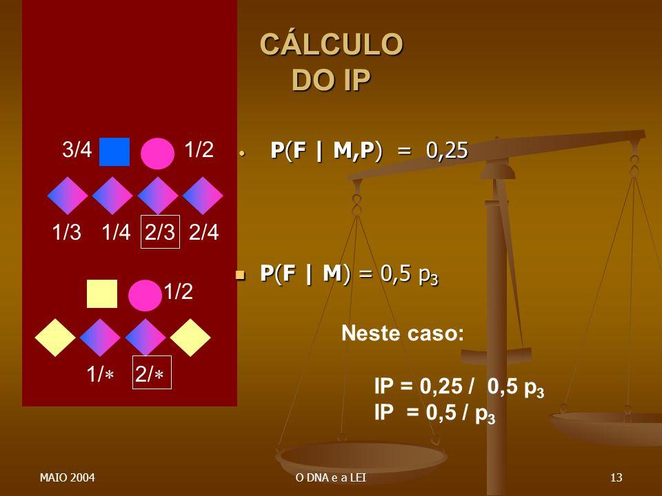 MAIO 2004O DNA e a LEI13 CÁLCULO DO IP P(F | M) = 0,5 p 3 P(F | M) = 0,5 p 3 P(F | M,P) = 0,25 1/23/4 1/42/31/32/4 1/2 2/ 1/ Neste caso: IP = 0,25 / 0