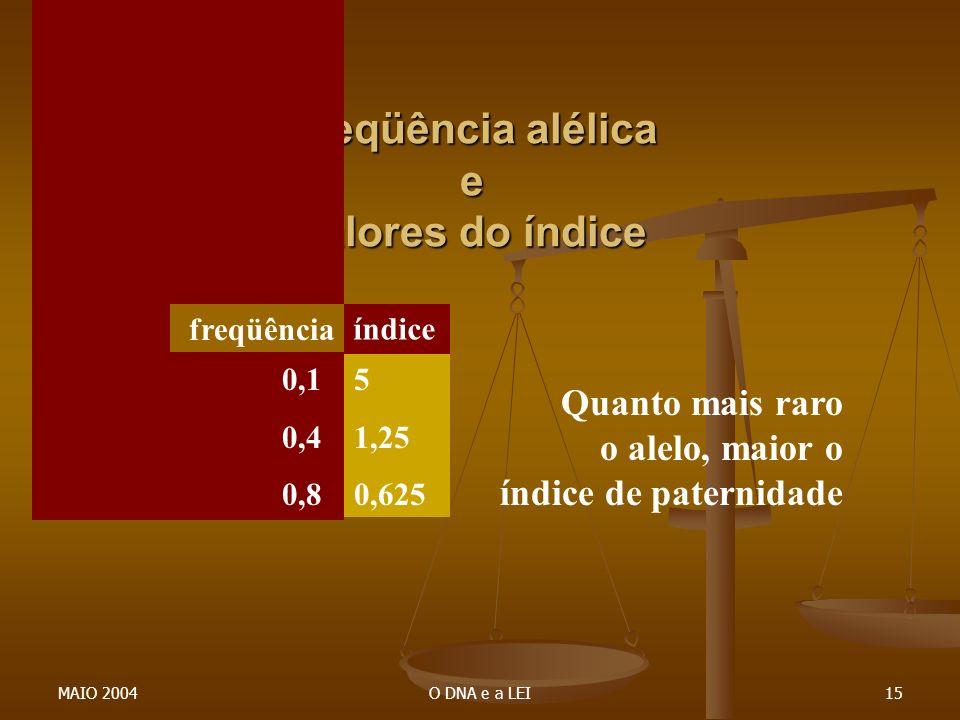 MAIO 2004O DNA e a LEI15 Freqüência alélica e valores do índice 0,1 0,1 0,1 0,4 0,8 5 1,25 0,625 freqüência índice Quanto mais raro o alelo, maior o í