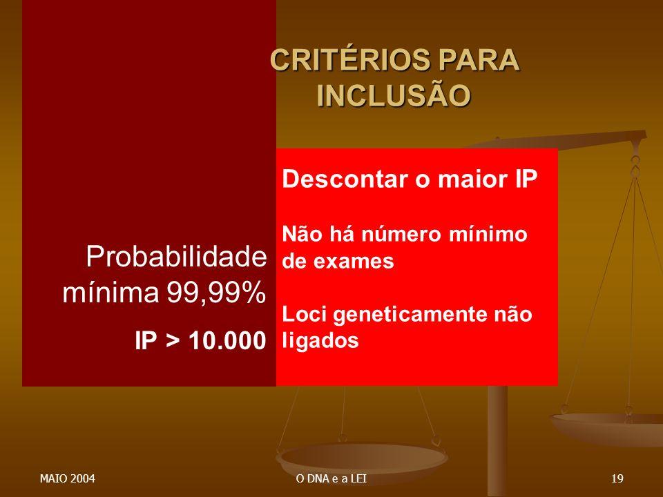MAIO 2004O DNA e a LEI19 CRITÉRIOS PARA INCLUSÃO Probabilidade mínima 99,99% IP > 10.000 Descontar o maior IP Não há número mínimo de exames Loci gene