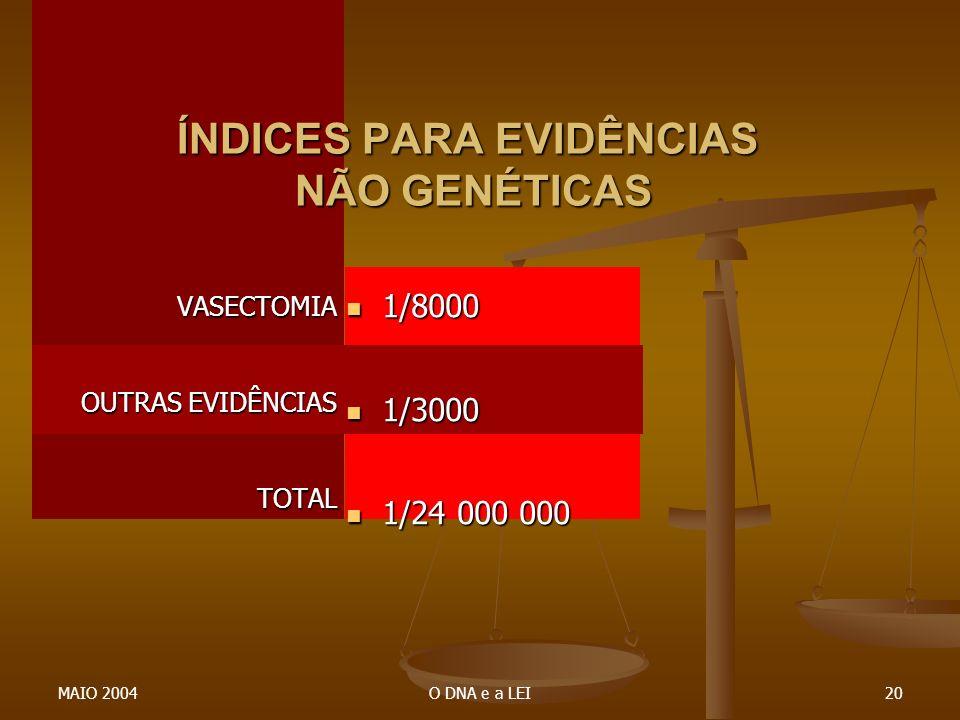 MAIO 2004O DNA e a LEI20 1/8000 1/3000 1/24 000 000 ÍNDICES PARA EVIDÊNCIAS NÃO GENÉTICAS VASECTOMIA OUTRAS EVIDÊNCIAS TOTAL