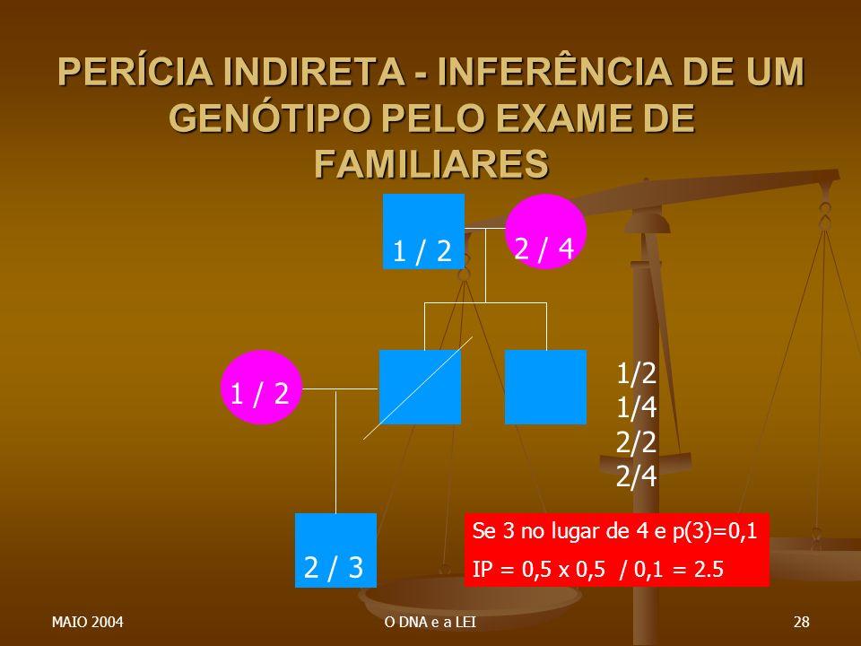 MAIO 2004O DNA e a LEI28 PERÍCIA INDIRETA - INFERÊNCIA DE UM GENÓTIPO PELO EXAME DE FAMILIARES 1 / 2 2 / 3 1 / 2 2 / 4 1/2 1/4 2/2 2/4 Se 3 no lugar d