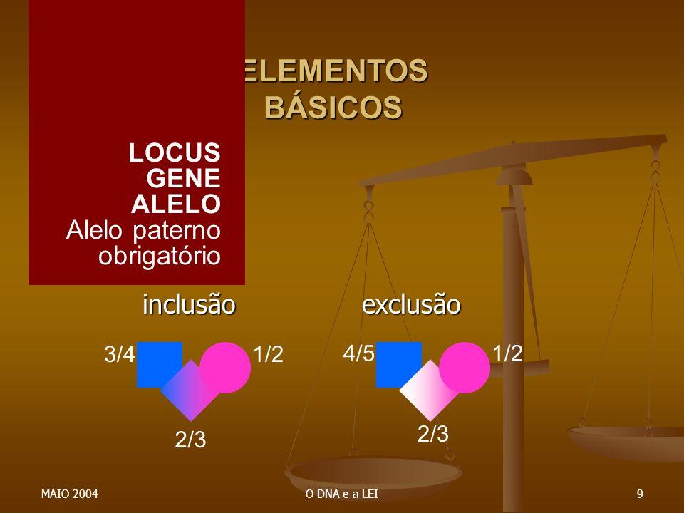 MAIO 2004O DNA e a LEI9 inclusão exclusão inclusão exclusão ELEMENTOS BÁSICOS 1/23/4 2/3 1/24/5 2/3 LOCUS GENE ALELO Alelo paterno obrigatório