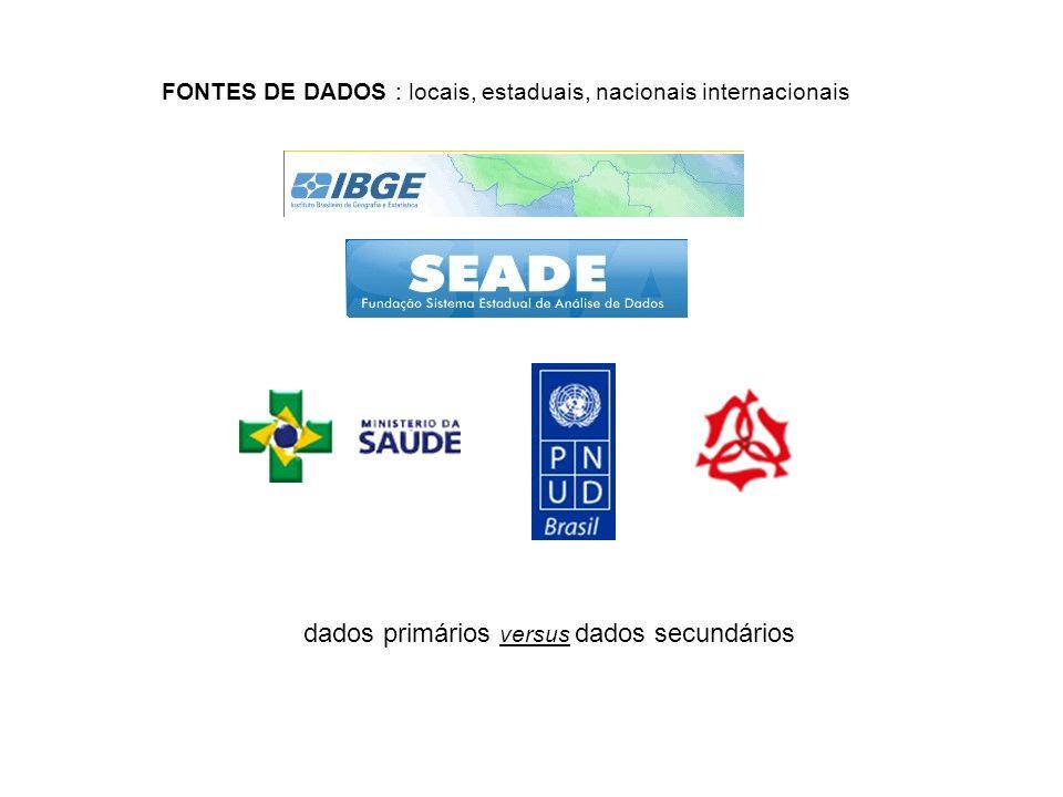 FONTES DE DADOS : locais, estaduais, nacionais internacionais dados primários versus dados secundários