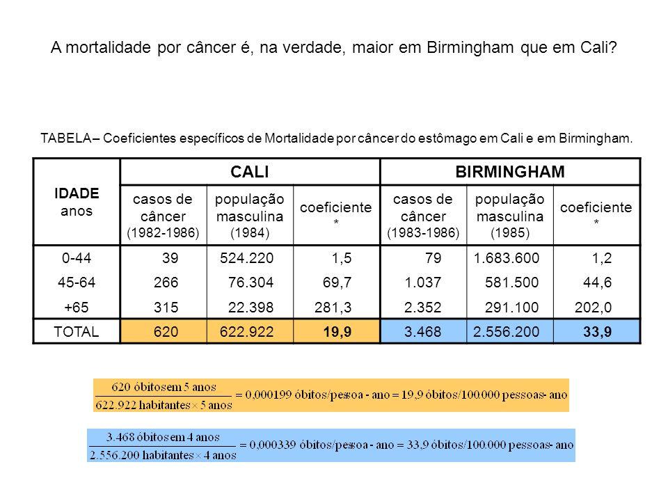 IDADE anos CALIBIRMINGHAM casos de câncer (1982-1986) população masculina (1984) coeficiente * casos de câncer (1983-1986) população masculina (1985)