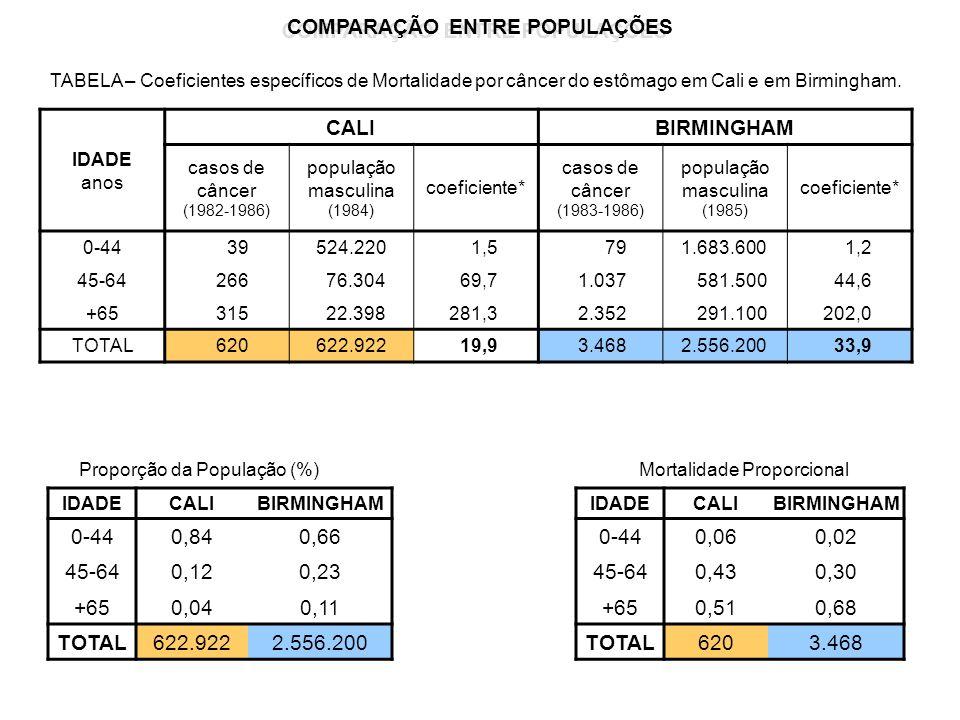 COMPARAÇÃO ENTRE POPULAÇÕES IDADE anos CALIBIRMINGHAM casos de câncer (1982-1986) população masculina (1984) coeficiente* casos de câncer (1983-1986)