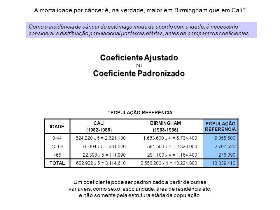 A mortalidade por câncer é, na verdade, maior em Birmingham que em Cali? Coeficiente Ajustado ou Coeficiente Padronizado Como a incidência de câncer d