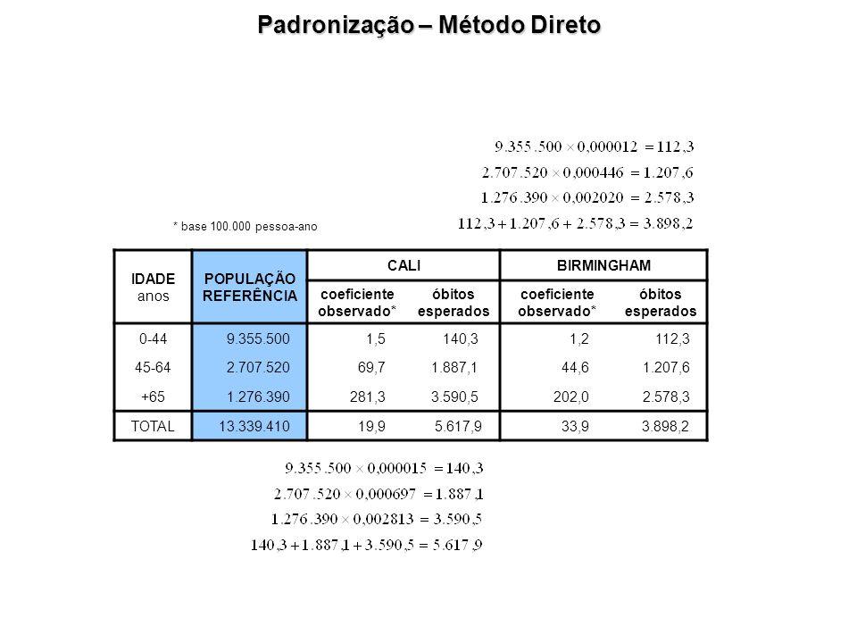 Padronização – Método Direto * base 100.000 pessoa-ano IDADE anos POPULAÇÃO REFERÊNCIA CALIBIRMINGHAM coeficiente observado* óbitos esperados coeficie