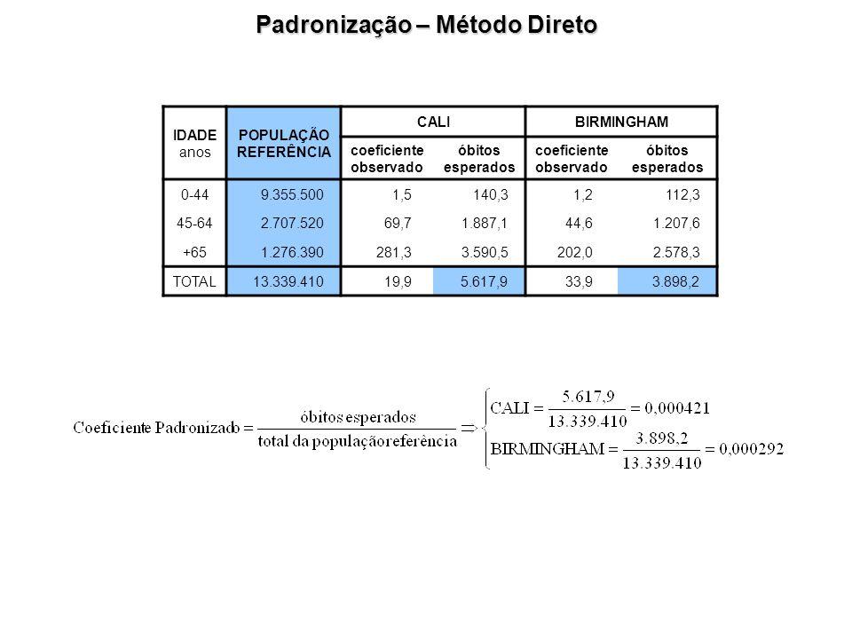Padronização – Método Direto IDADE anos POPULAÇÃO REFERÊNCIA CALIBIRMINGHAM coeficiente observado óbitos esperados coeficiente observado óbitos espera