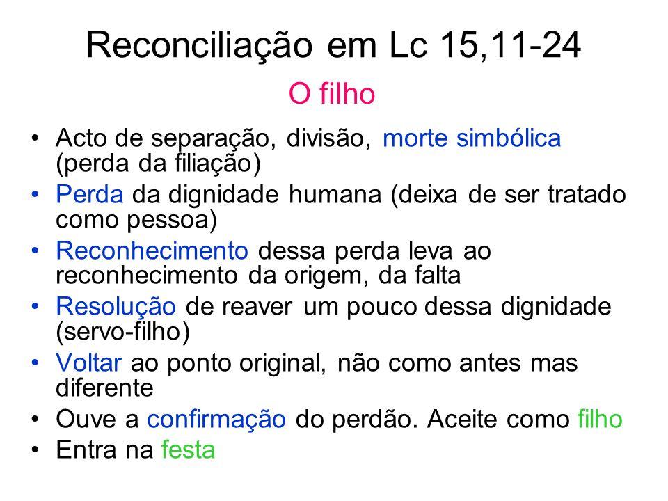 Reconciliação em Lc 15,11-24 Acto de separação, divisão, morte simbólica (perda da filiação) Perda da dignidade humana (deixa de ser tratado como pess