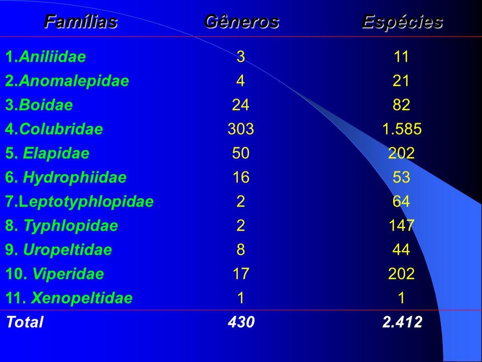 FamíliasGênerosEspécies 1.Aniliidae311 2.Anomalepidae421 3.Boidae2482 4.Colubridae3031.585 5. Elapidae50202 6. Hydrophiidae1653 7.Leptotyphlopidae264