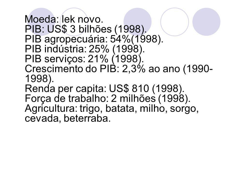 Moeda: lek novo. PIB: US$ 3 bilhões (1998). PIB agropecuária: 54%(1998). PIB indústria: 25% (1998). PIB serviços: 21% (1998). Crescimento do PIB: 2,3%