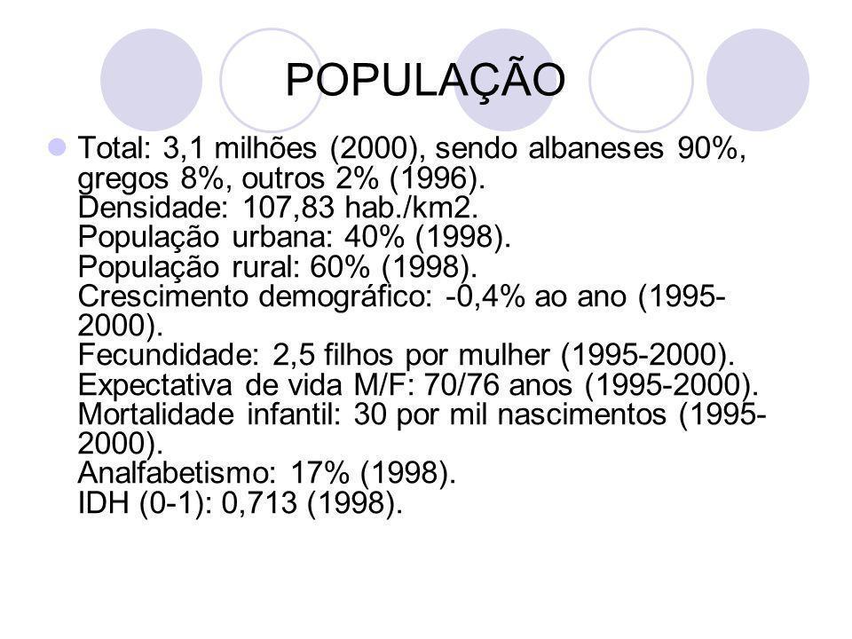 POPULAÇÃO Total: 3,1 milhões (2000), sendo albaneses 90%, gregos 8%, outros 2% (1996). Densidade: 107,83 hab./km2. População urbana: 40% (1998). Popul