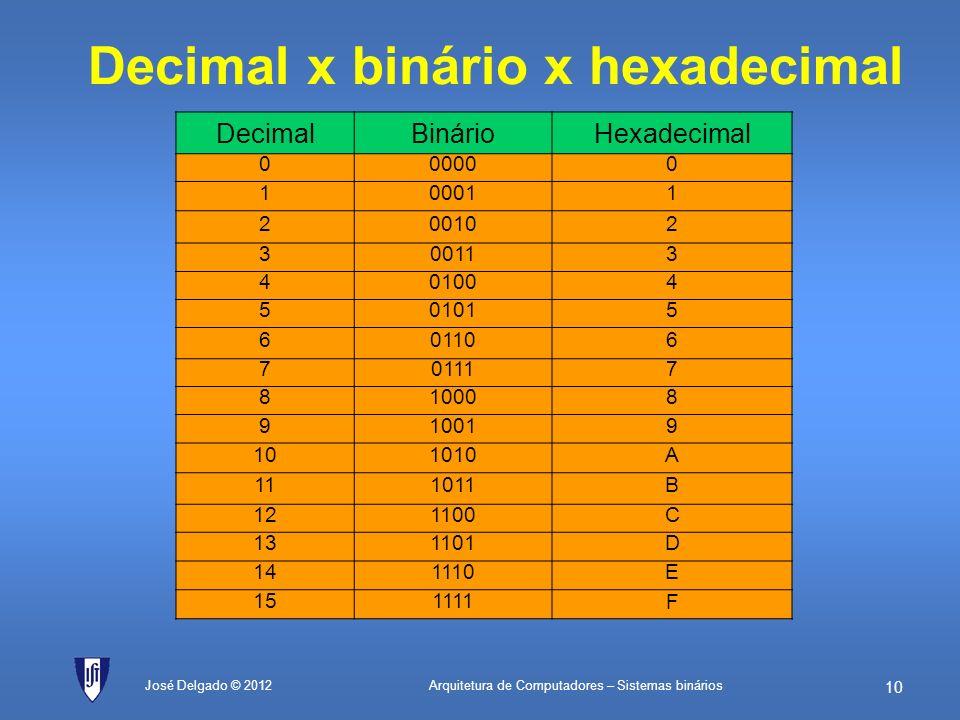 Arquitetura de Computadores – Sistemas binários 9 José Delgado © 2012 Registos C D0D0 Q0Q0 D1D1 Q1Q1 D2D2 Q2Q2 D3D3 Q3Q3 D4D4 Q4Q4 D5D5 Q5Q5 D6D6 Q6Q6