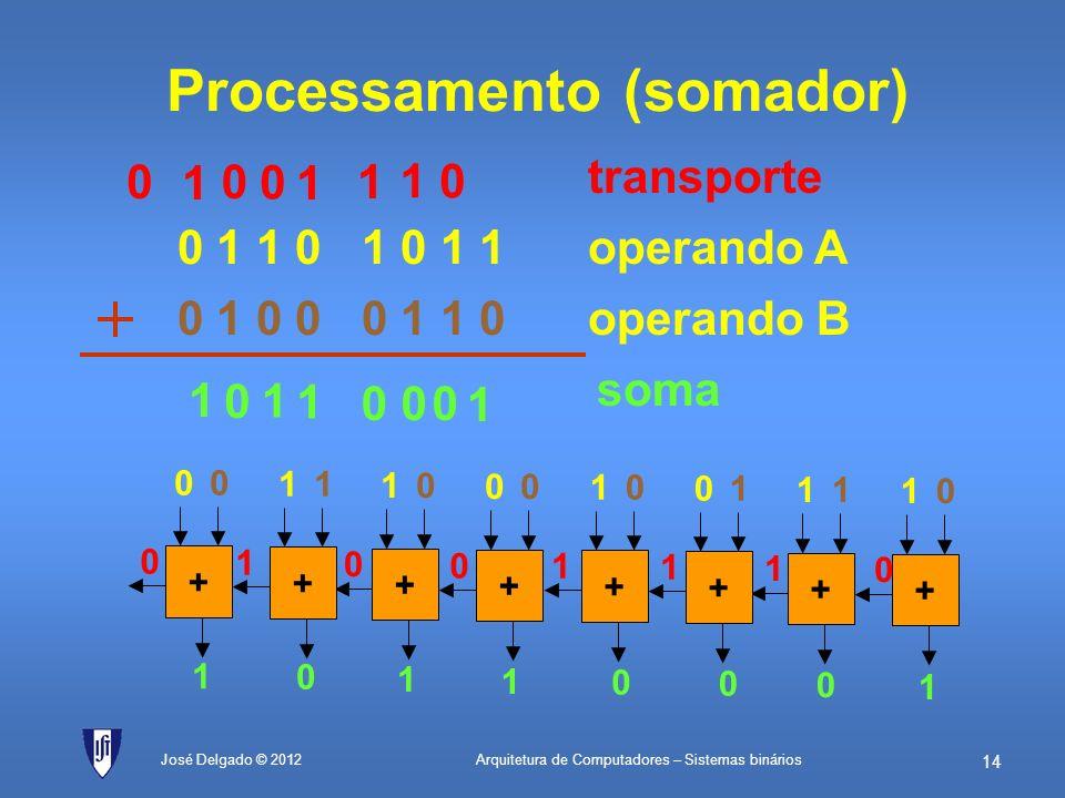 Arquitetura de Computadores – Sistemas binários 13 José Delgado © 2012 Soma (binário e hexadecimal) 0 1 1 0 1 0 1 1 0 1 0 0 0 1 1 0transporte operando