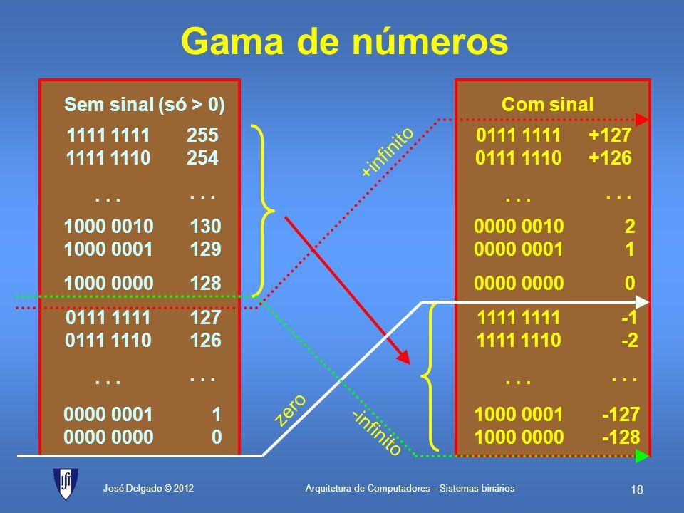Arquitetura de Computadores – Sistemas binários 17 José Delgado © 2012 Com sinalSem sinal (só > 0) Gama de números Com N bits consegue-se representar