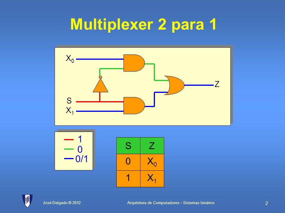 Arquitetura de Computadores – Sistemas binários 1 José Delgado © 2012 Sistemas Binários Circuitos combinatórios Circuitos sequenciais Representação de