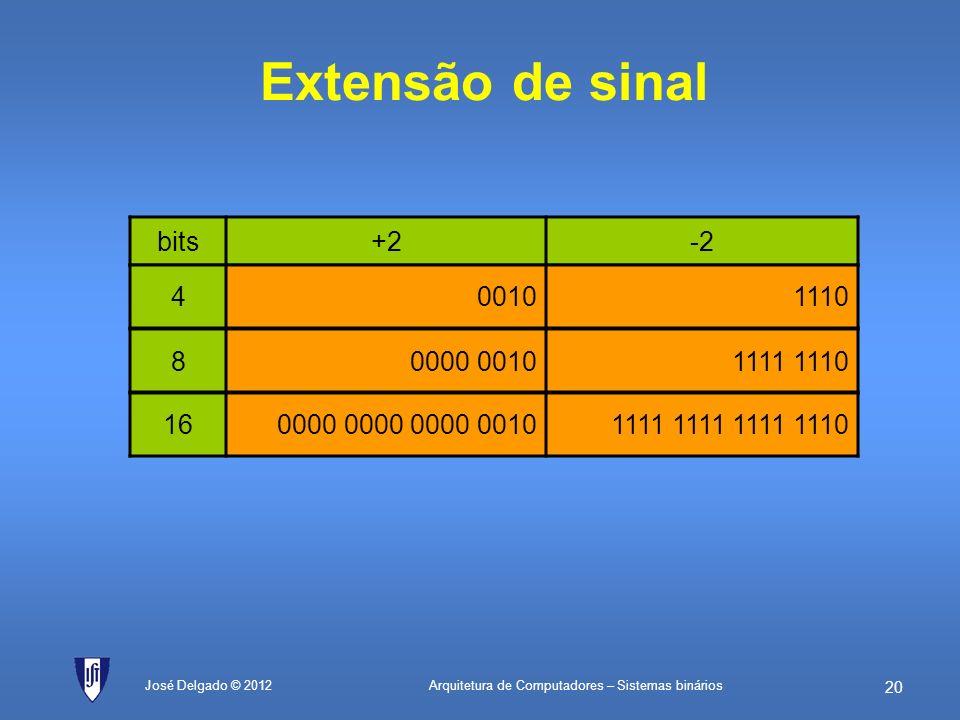 Arquitetura de Computadores – Sistemas binários 19 José Delgado © 2012 Exemplo Considere o número A3F9 C05BH. a)Quantos bits são necessários para o re