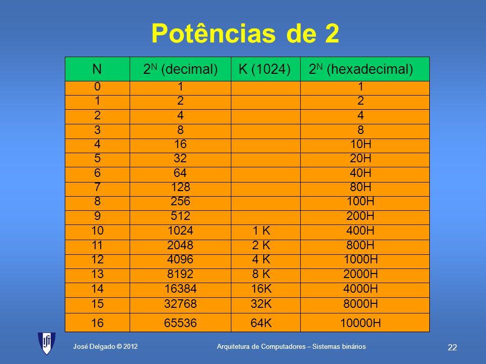 Arquitetura de Computadores – Sistemas binários 21 José Delgado © 2012 Excesso (overflow) 0 1 0 1 1 1 0 1 0 1 0 1 0 1 1 1 transporte operando A operan