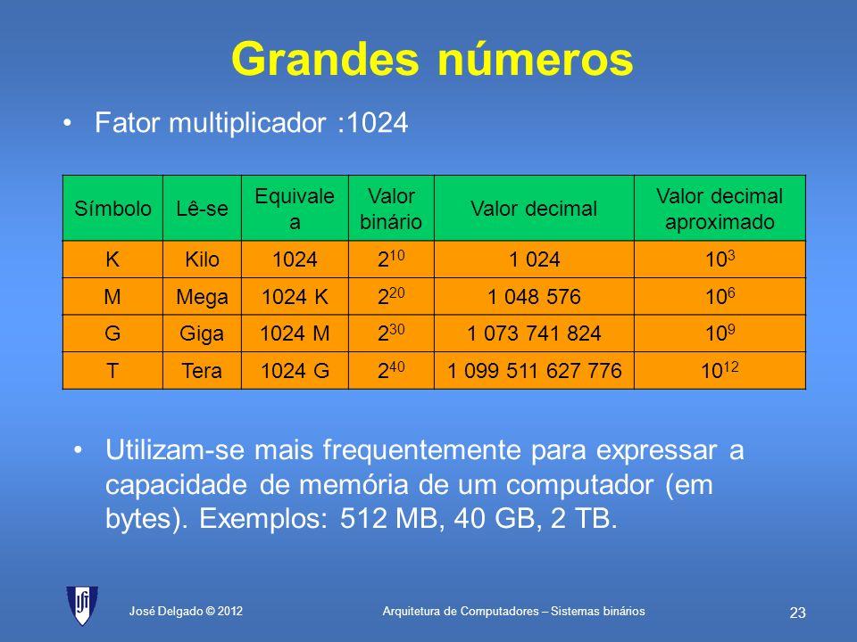 Arquitetura de Computadores – Sistemas binários 22 José Delgado © 2012 Potências de 2 64K10000H6553616 32K8000H3276815 16K4000H1638414 8 K2000H819213