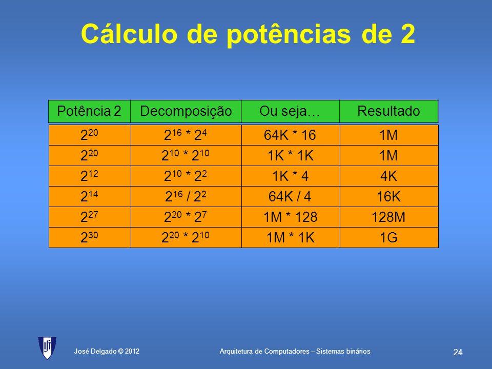 Arquitetura de Computadores – Sistemas binários 23 José Delgado © 2012 Grandes números SímboloLê-se Equivale a Valor binário Valor decimal Valor decim