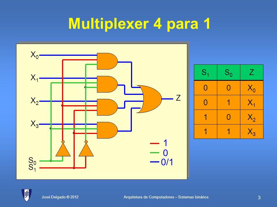 Arquitetura de Computadores – Sistemas binários 2 José Delgado © 2012 Multiplexer 2 para 1 X0X0 S X1X1 Z 1 0 0/1 SZ 0X0X0 1X1X1 0X0X0 1X1X1
