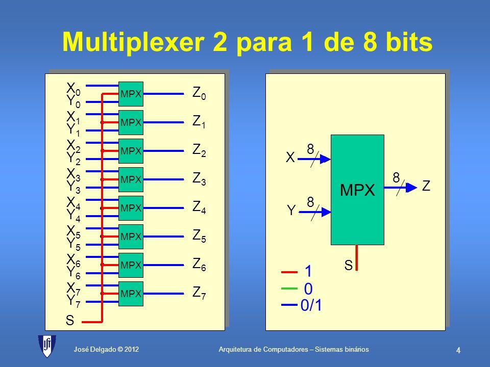 Arquitetura de Computadores – Sistemas binários 3 José Delgado © 2012 Multiplexer 4 para 1 X0X0 Z X1X1 X2X2 X3X3 S0S0 S1S1 ZS0S0 S1S1 X0X0 00 X1X1 10