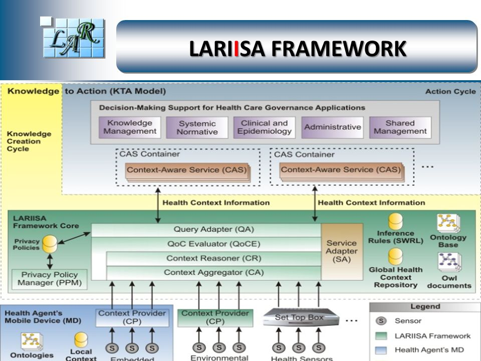By LAR – 2002 LARIISA FRAMEWORK