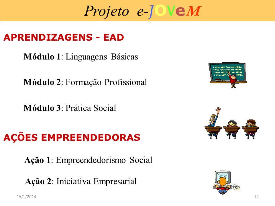 15/1/201414 Projeto e- J O V e M Módulo 2: Formação Profissional Módulo 1: Linguagens Básicas Módulo 3: Prática Social Ação 2: Iniciativa Empresarial